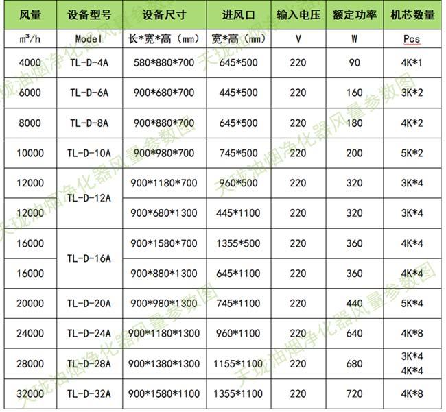 天珑油烟净化设备风量参数表